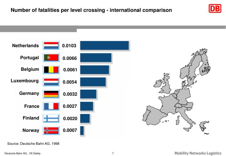 Number of fatalities per level crossing - international comparison