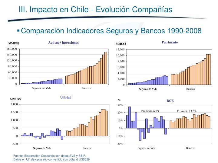 III. Impacto en Chile - Evolución Compañías