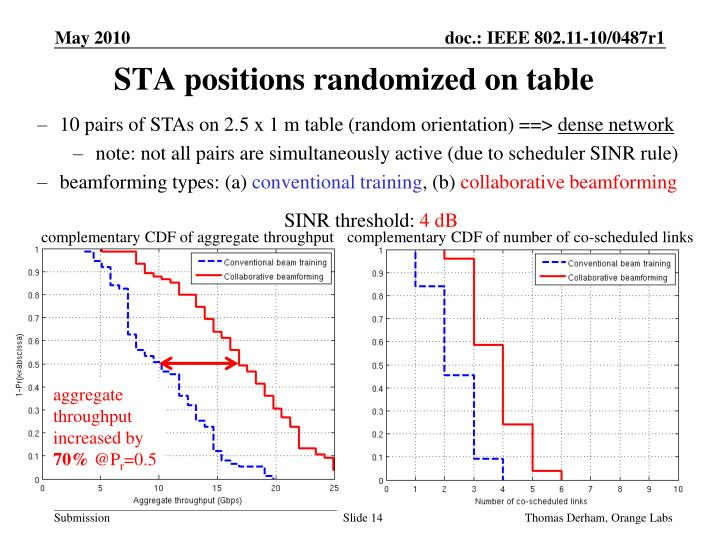 STA positions randomized on table
