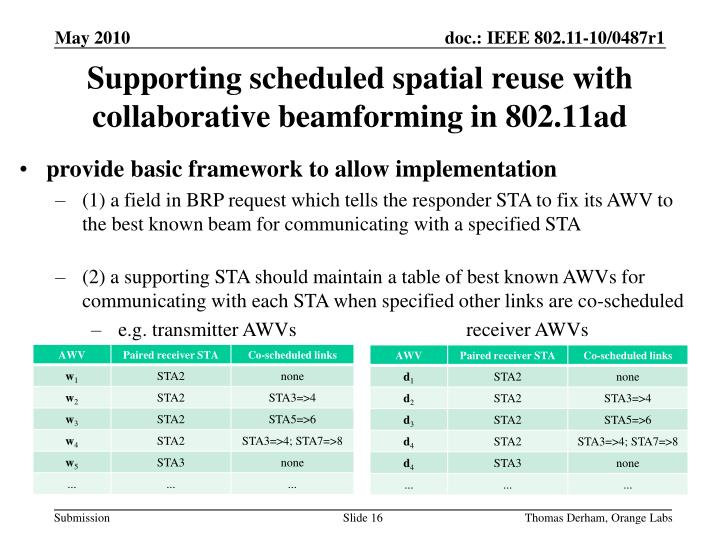 Supporting scheduled spatial reuse with collaborative beamforming in 802.11ad