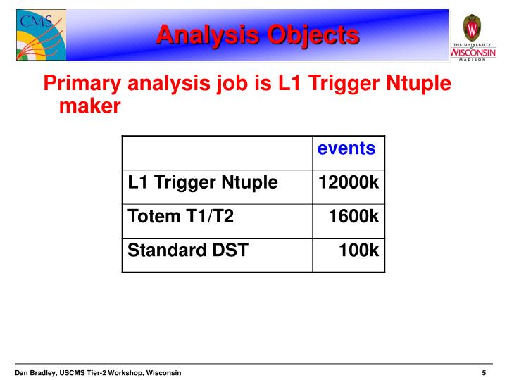 Analysis Objects