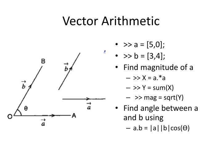 Marvelous angle between 3d vectors images