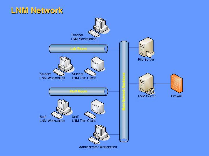 LNM Network