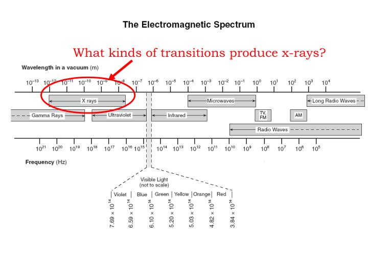 What kinds of transitions produce x-rays?