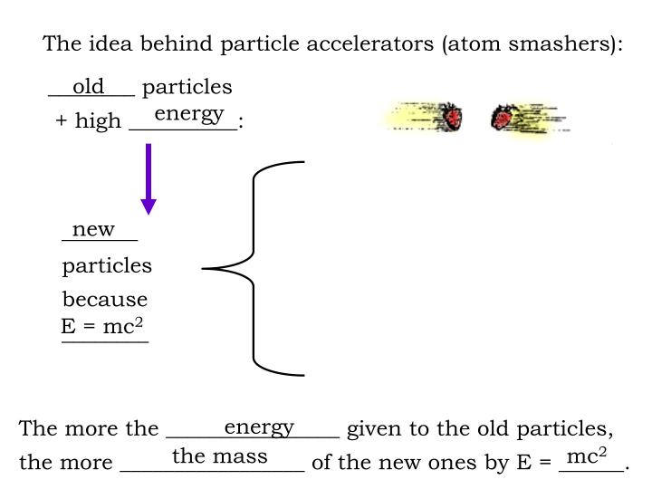 The idea behind particle accelerators (atom smashers):