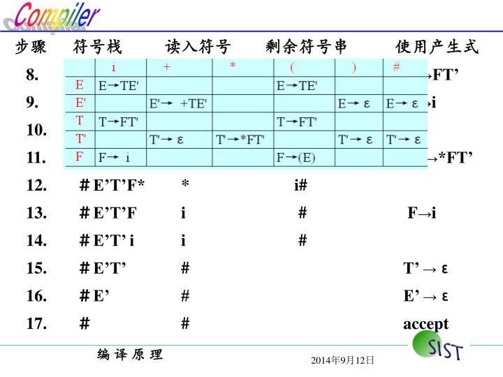 步骤  符号栈读入符号剩余符号串       使用产生式