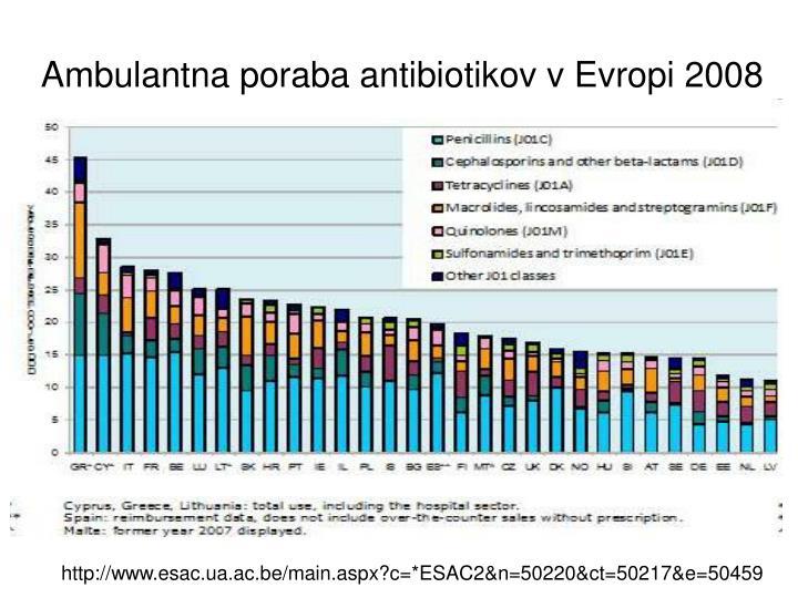 Ambulantna poraba antibiotikov v Evropi 2008