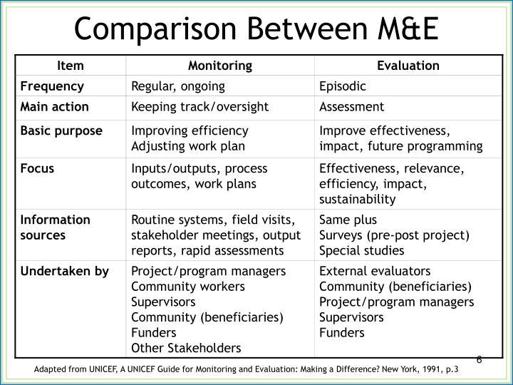 Comparison Between M&E