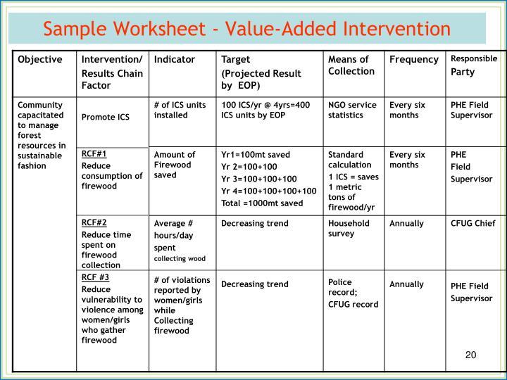 Sample Worksheet - Value-Added Intervention