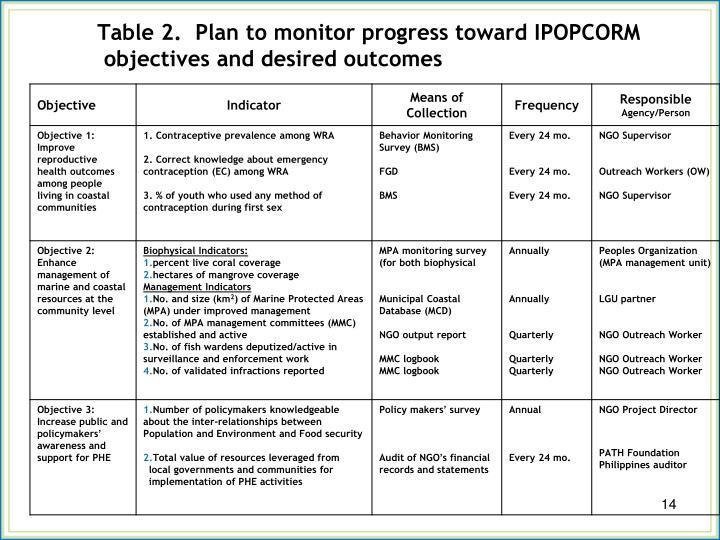 Table 2.  Plan to monitor progress toward IPOPCORM