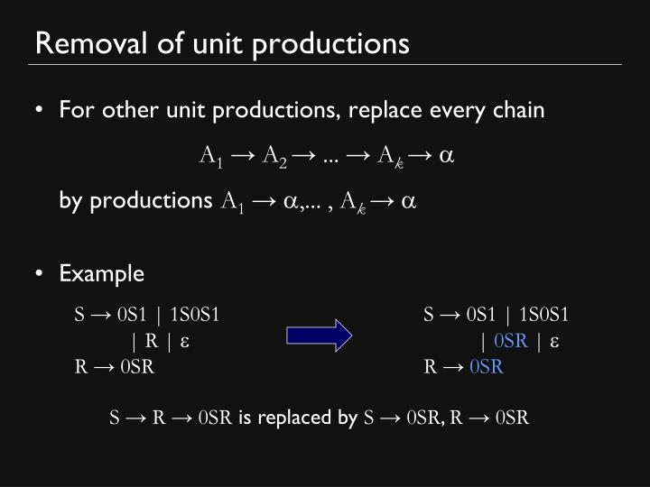 Removal of unit productions