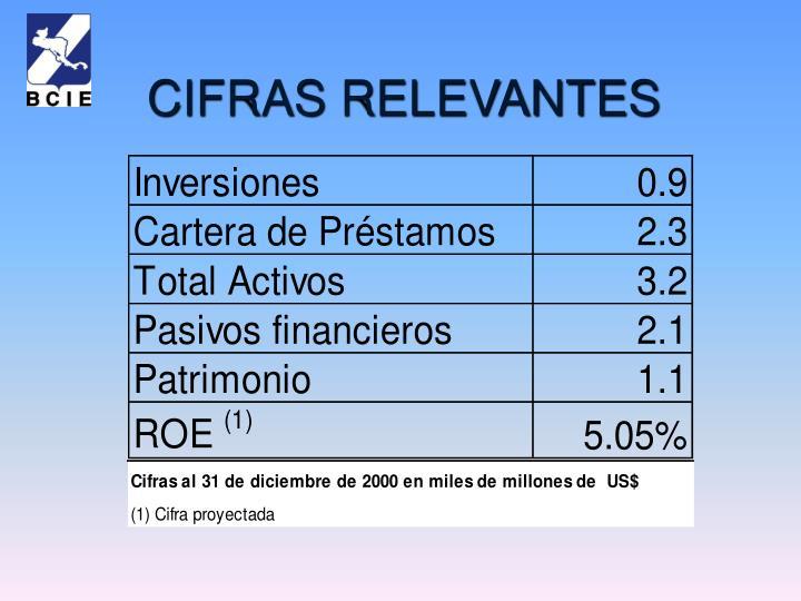 CIFRAS RELEVANTES
