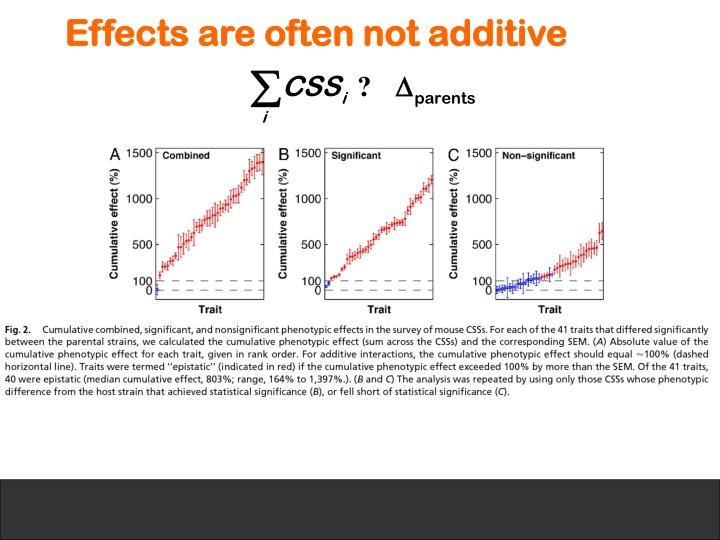 Effects are often not additive