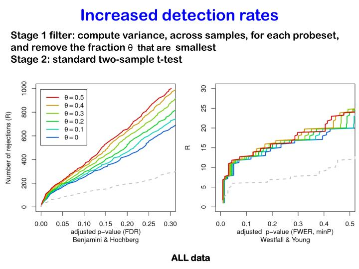 Increased detection rates