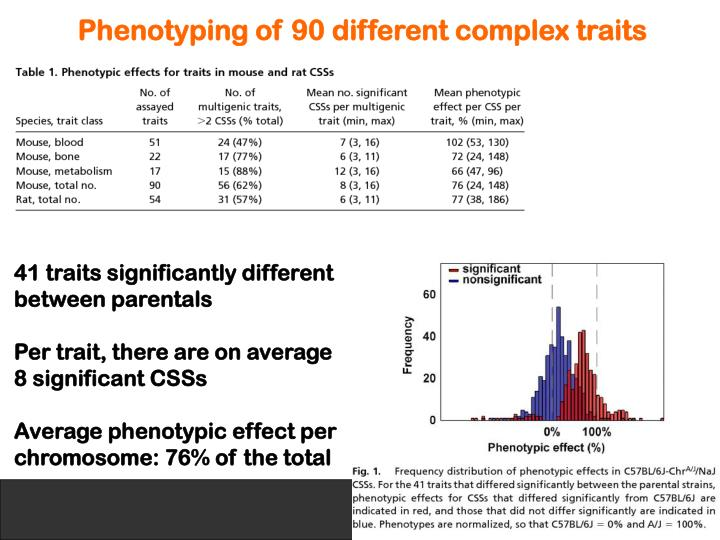 Phenotyping of 90 different complex traits