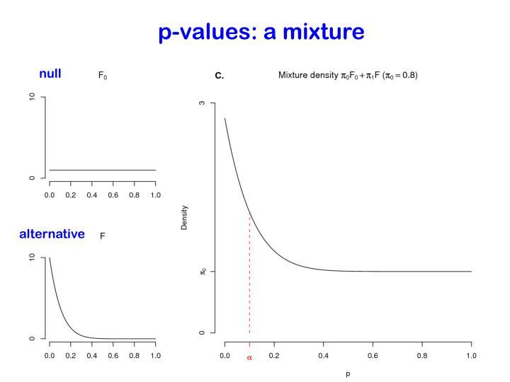 p-values: a mixture