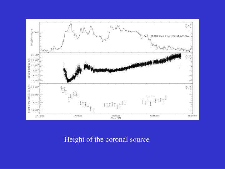 Height of the coronal source