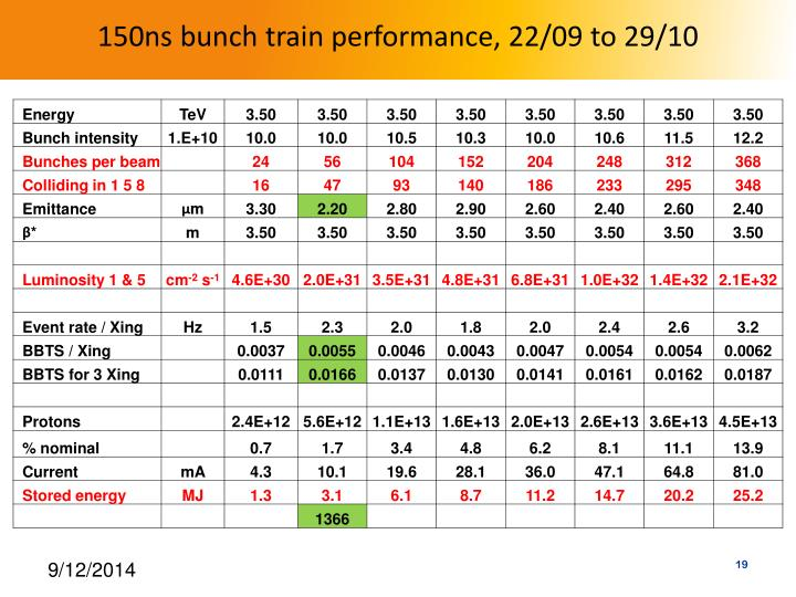 150ns bunch train performance, 22/09 to 29/10