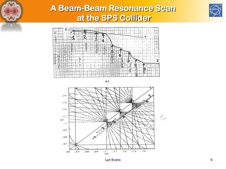 A Beam-Beam Resonance Scan