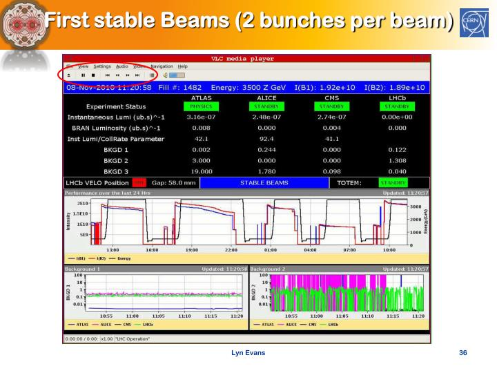 First stable Beams (2 bunches per beam)