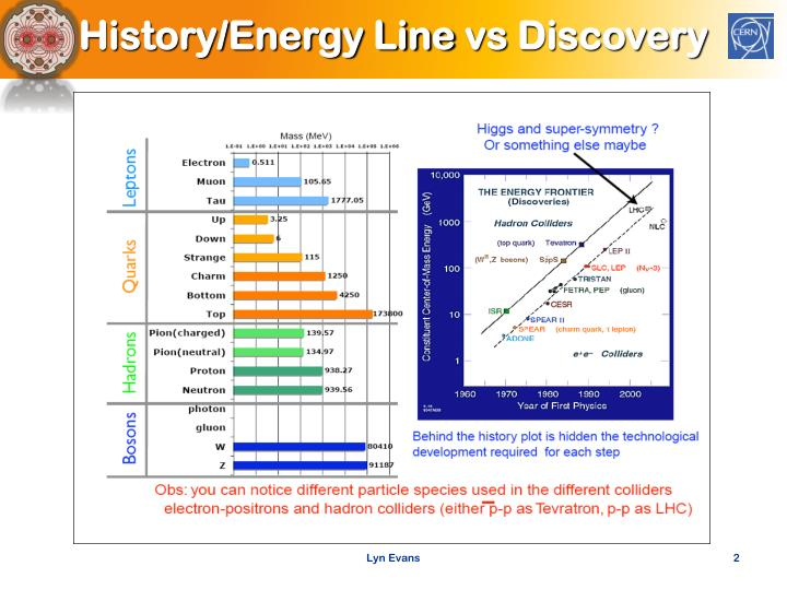 History energy line vs discovery