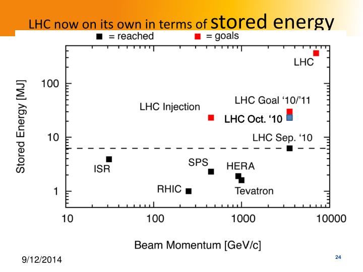 LHC now on its own in terms of