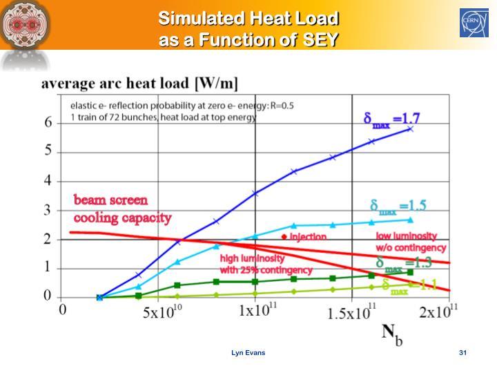 Simulated Heat Load