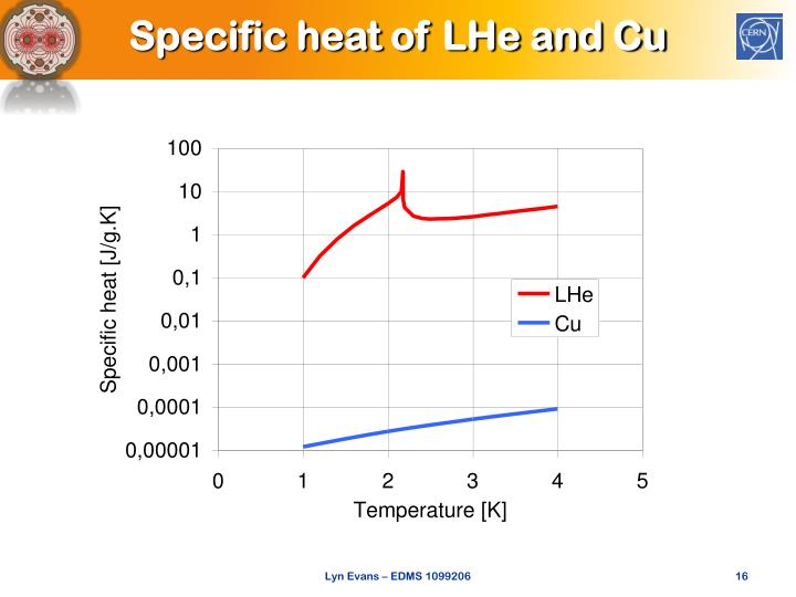 Specific heat of LHe and Cu