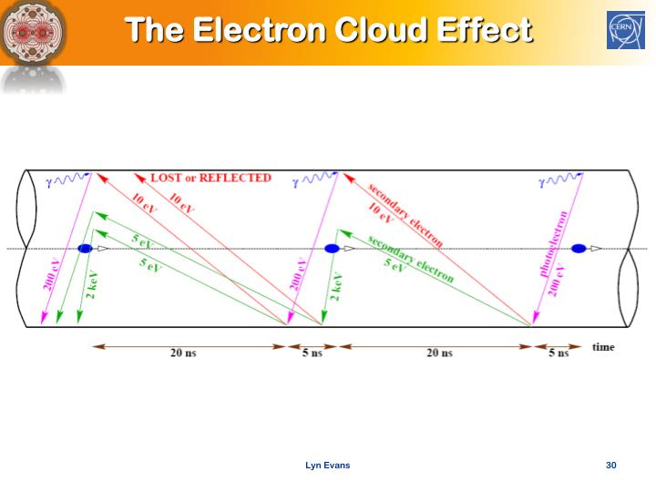 The Electron Cloud Effect