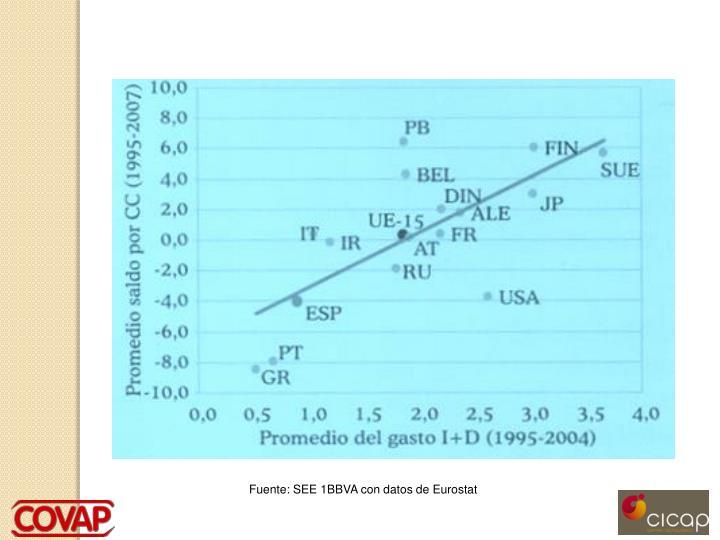 Fuente: SEE 1BBVA con datos de Eurostat