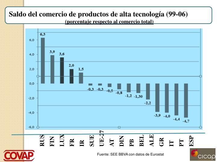 Saldo del comercio de productos de alta tecnología (99-06)