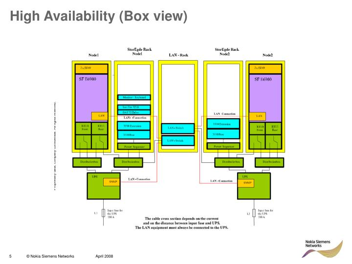 High Availability (Box view)