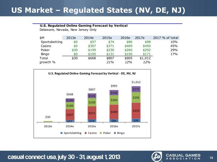 US Market – Regulated States (NV, DE, NJ)