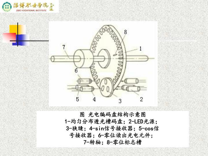 图 光电编码盘结构示意图