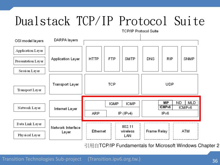 Dualstack TCP/IP Protocol Suite