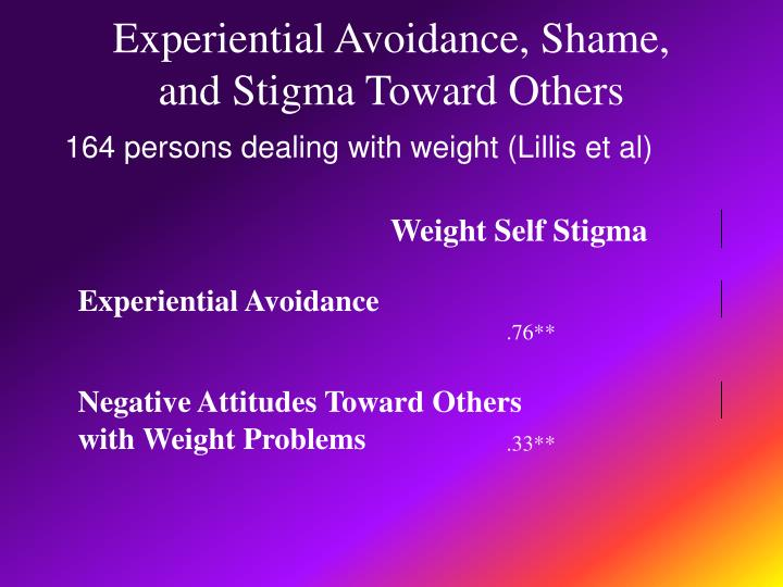 Experiential Avoidance, Shame,