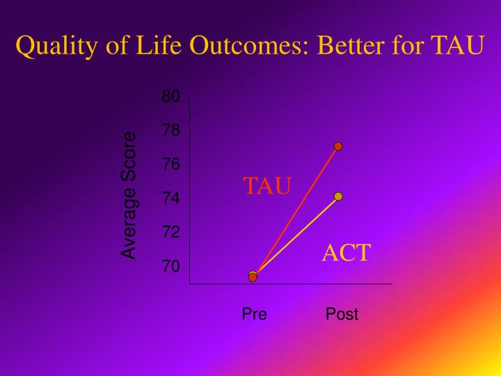 Quality of Life Outcomes: Better for TAU