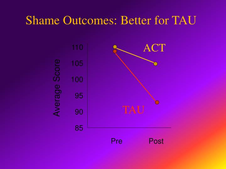 Shame Outcomes: Better for TAU