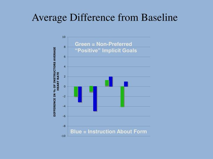 Average Difference from Baseline