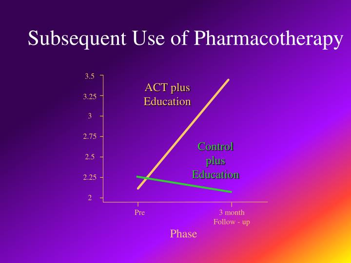 Subsequent Use of Pharmacotherapy