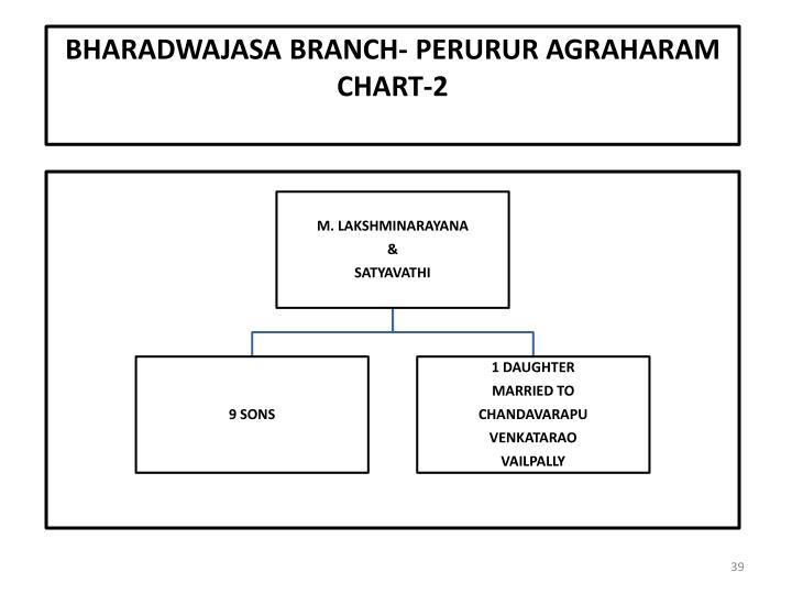 Bharadwajasa