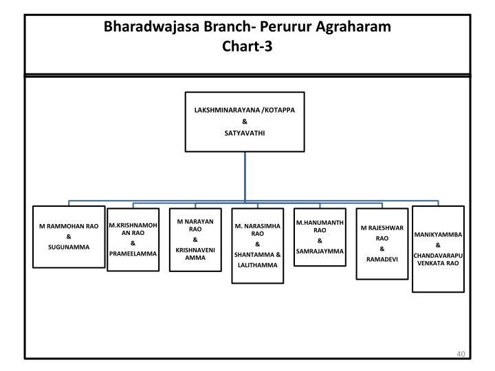 Bharadwajasa Branch- Perurur Agraharam