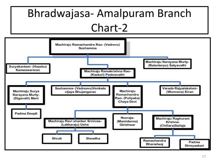 Bhradwajasa