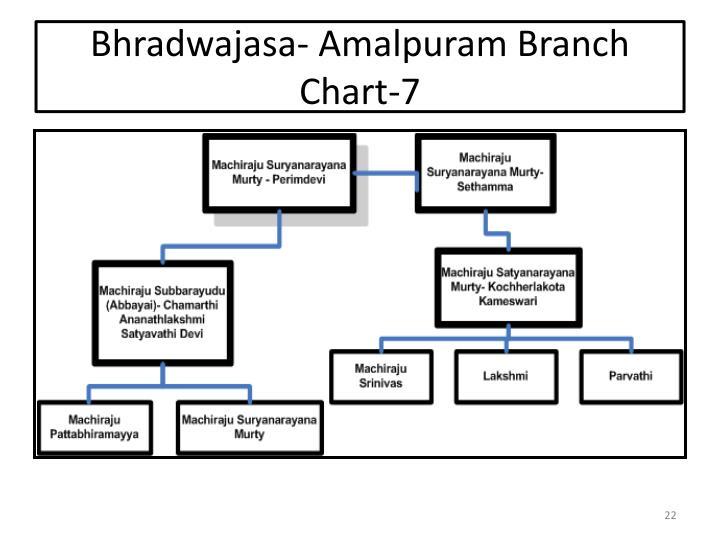 Bhradwajasa-