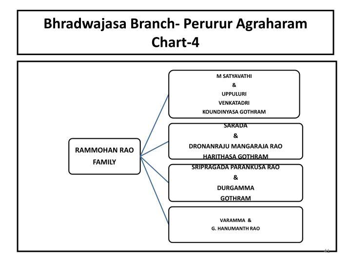 Bhradwajasa Branch- Perurur Agraharam