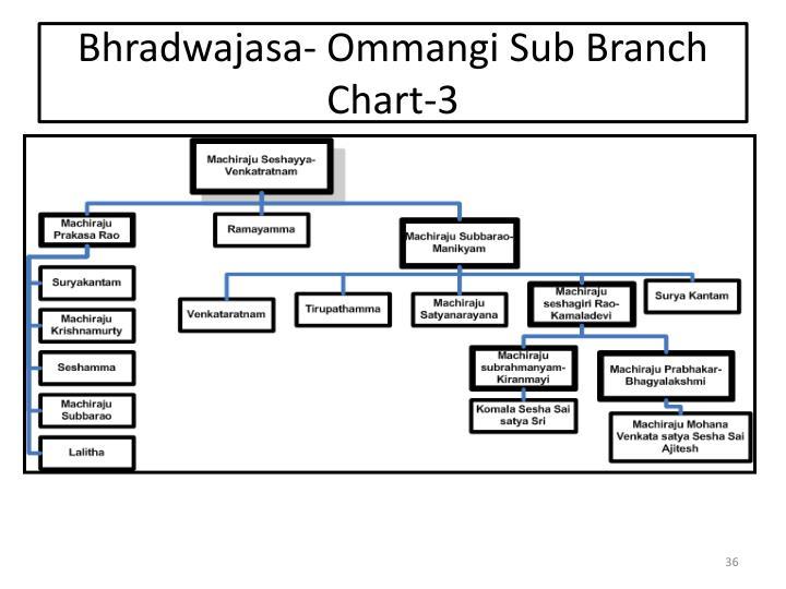 Bhradwajasa- Ommangi Sub Branch