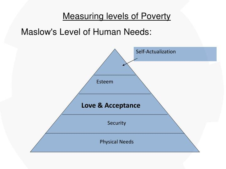 Measuring levels of Poverty