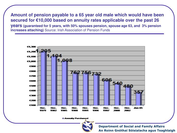Amount of pension payable to a 65 year old male which would have been secured for €10,000 based on annuity rates applicable over the past 26 years