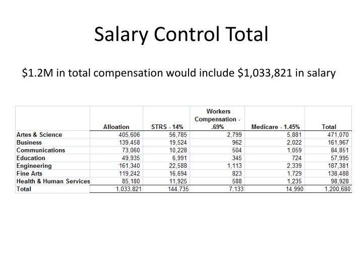 Salary Control Total