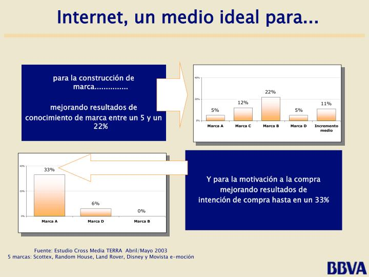 Internet, un medio ideal para...